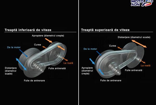 Imagine reprezentativa cutie de viteze